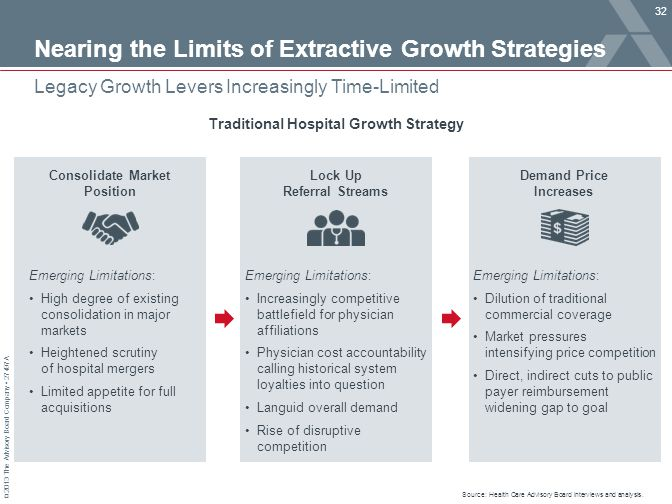 Nearing the Limits of Extractive Growth Strategies