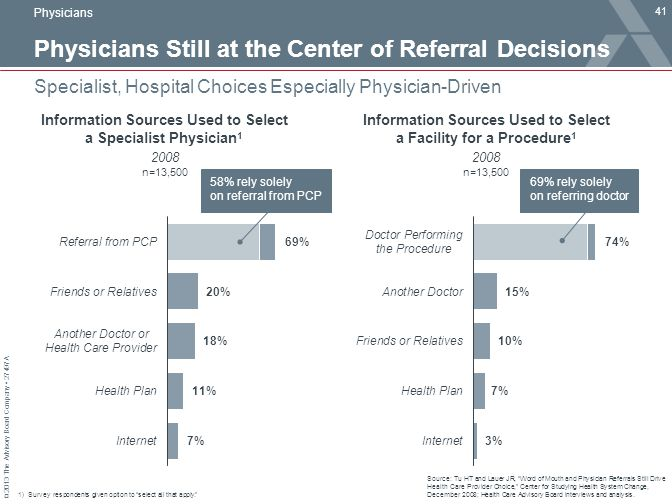 Physicians Still at the Center of Referral Decisions