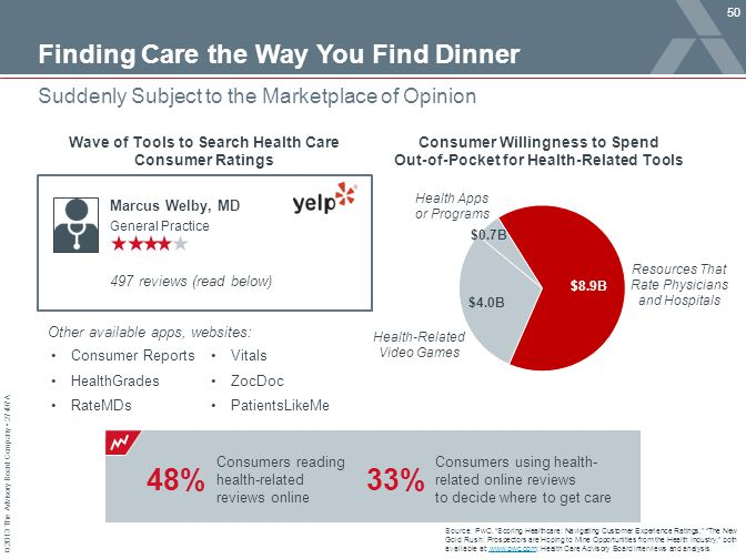 Finding Care the Way You Find Dinner