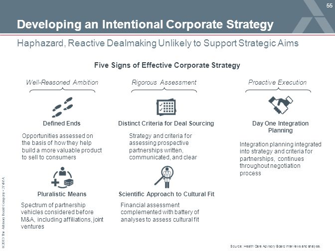 Developing an Intentional Corporate Strategy