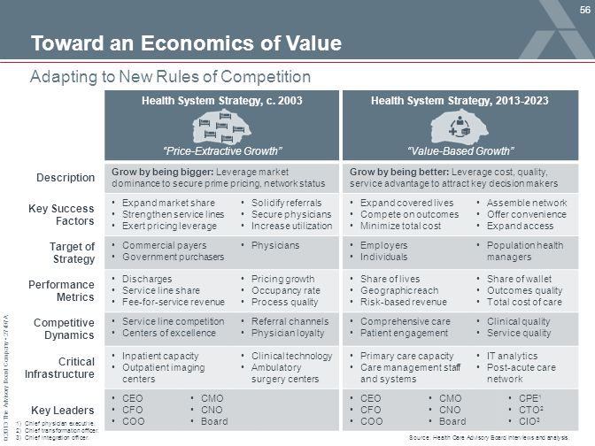 Toward an Economics of Value