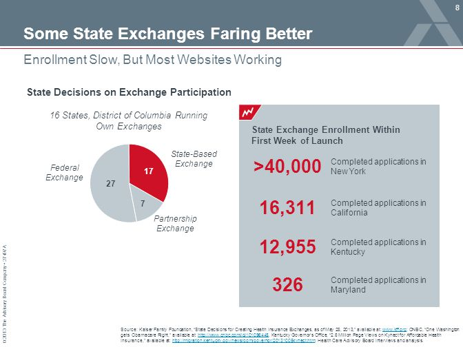 Some State Exchanges Faring Better
