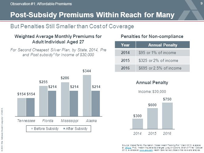 Post-Subsidy Premiums Within Reach for Many