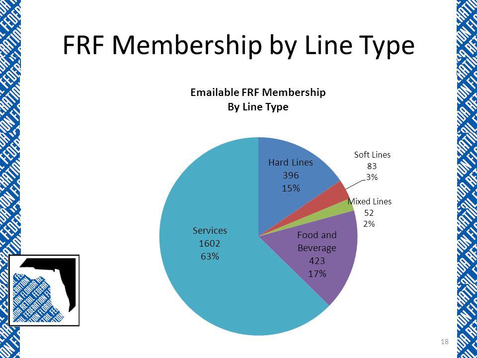 FRF Membership by Line Type