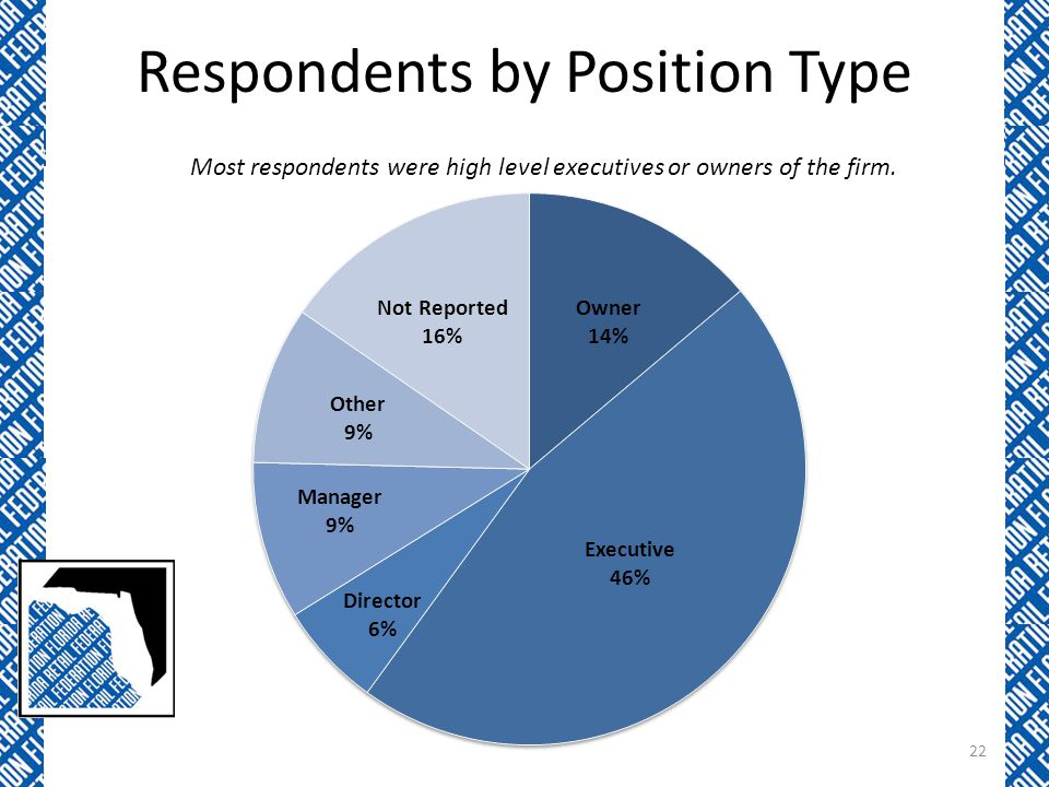 Respondents by Position Type