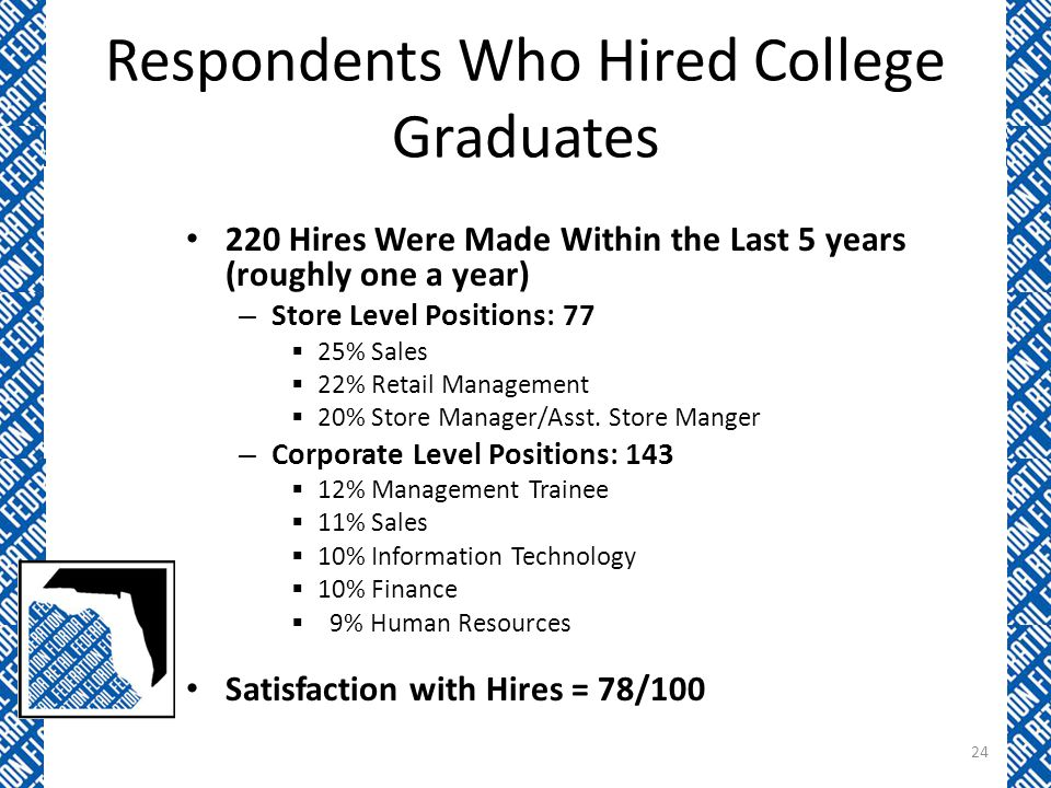 Respondents Who Hired College Graduates