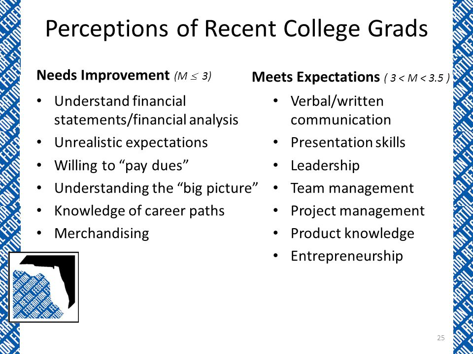 Perceptions of Recent College Grads