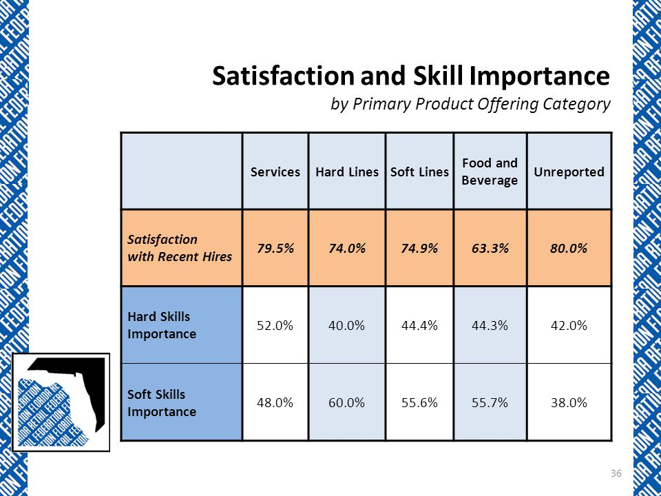 Satisfaction and Skill Importance