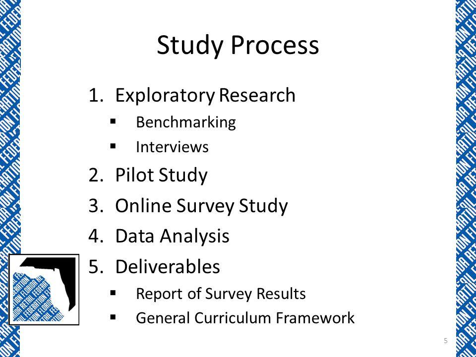Study Process Exploratory Research Pilot Study Online Survey Study