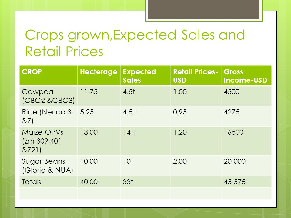 Crops grown,Expected Sales and Retail Prices