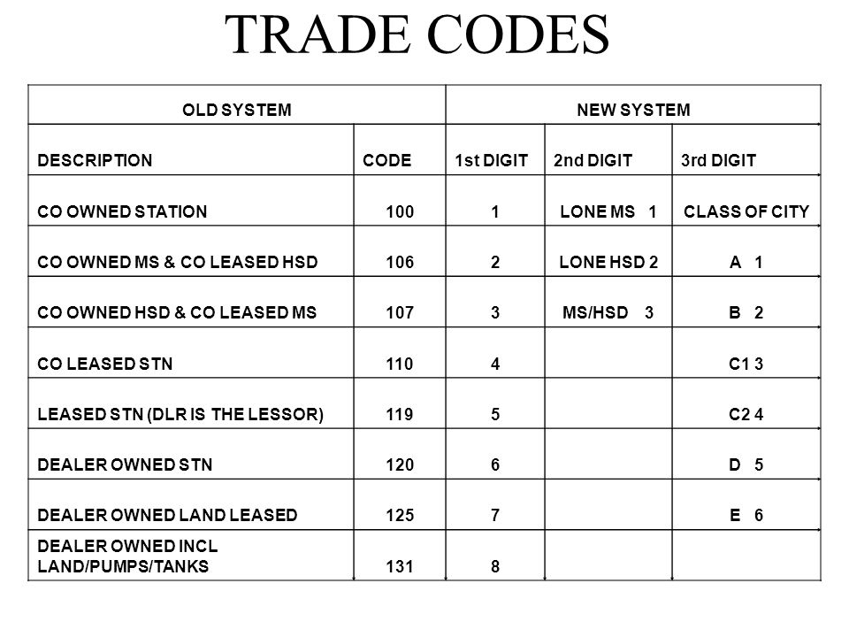 TRADE CODES OLD SYSTEM NEW SYSTEM DESCRIPTION CODE 1st DIGIT 2nd DIGIT