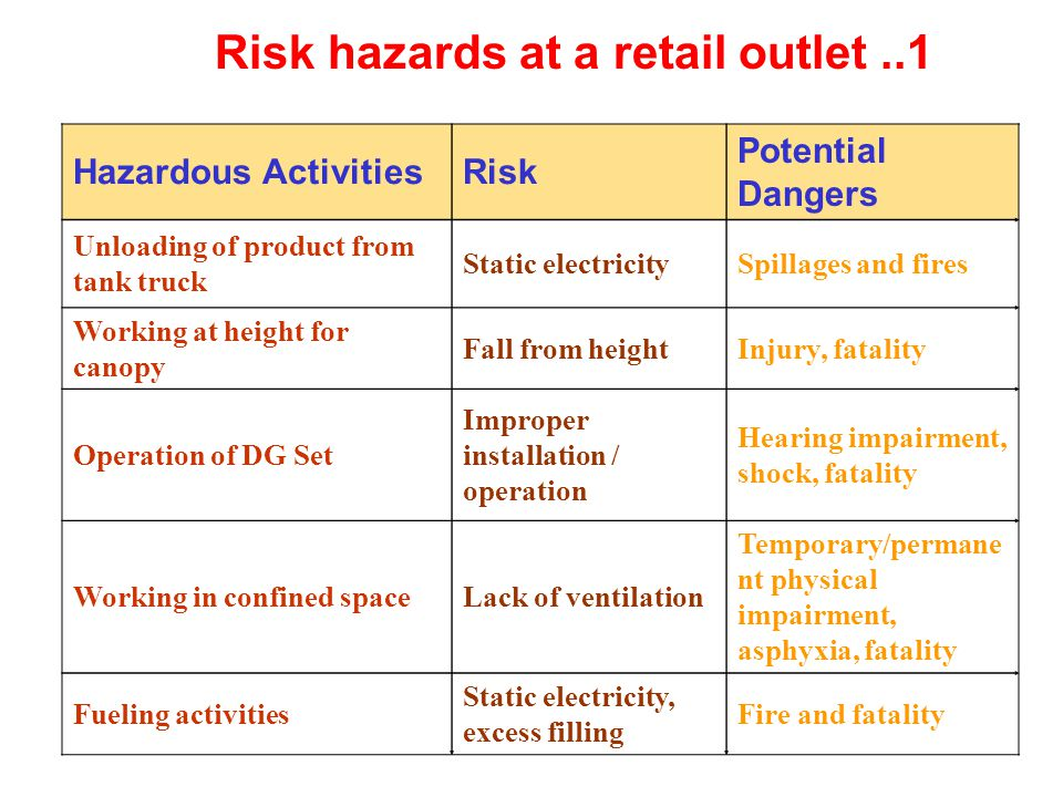 Risk hazards at a retail outlet ..1