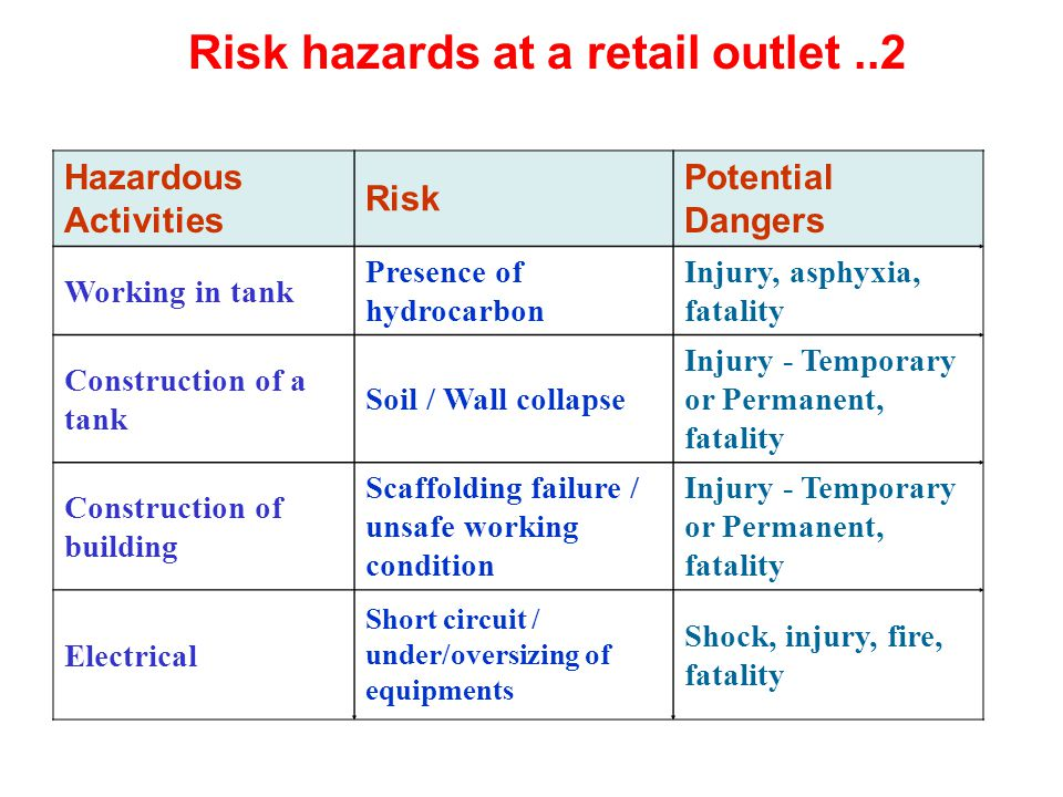Risk hazards at a retail outlet ..2