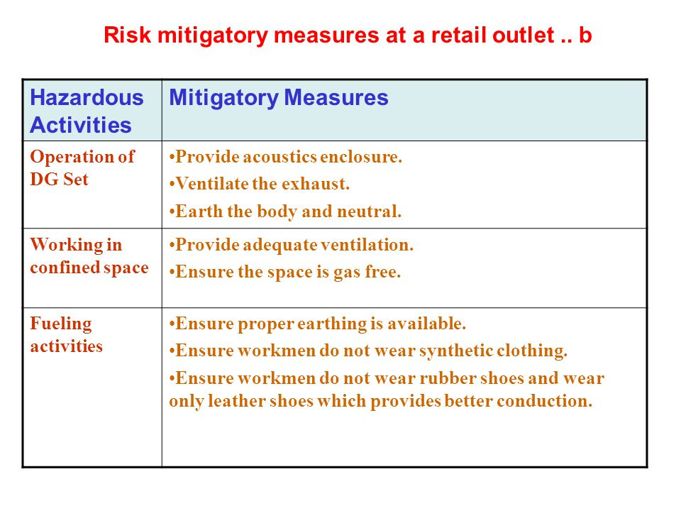 Risk mitigatory measures at a retail outlet .. b Hazardous Activities