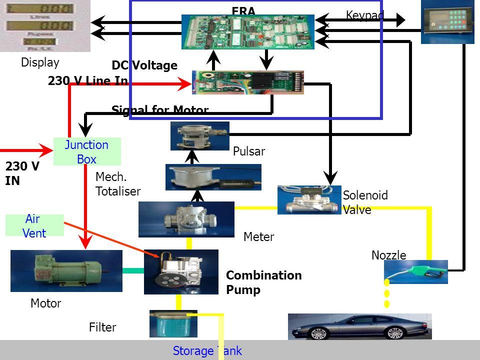 ERA Keypad. Display. DC Voltage. 230 V Line In. Signal for Motor. Junction. Box. Pulsar. 230 V.