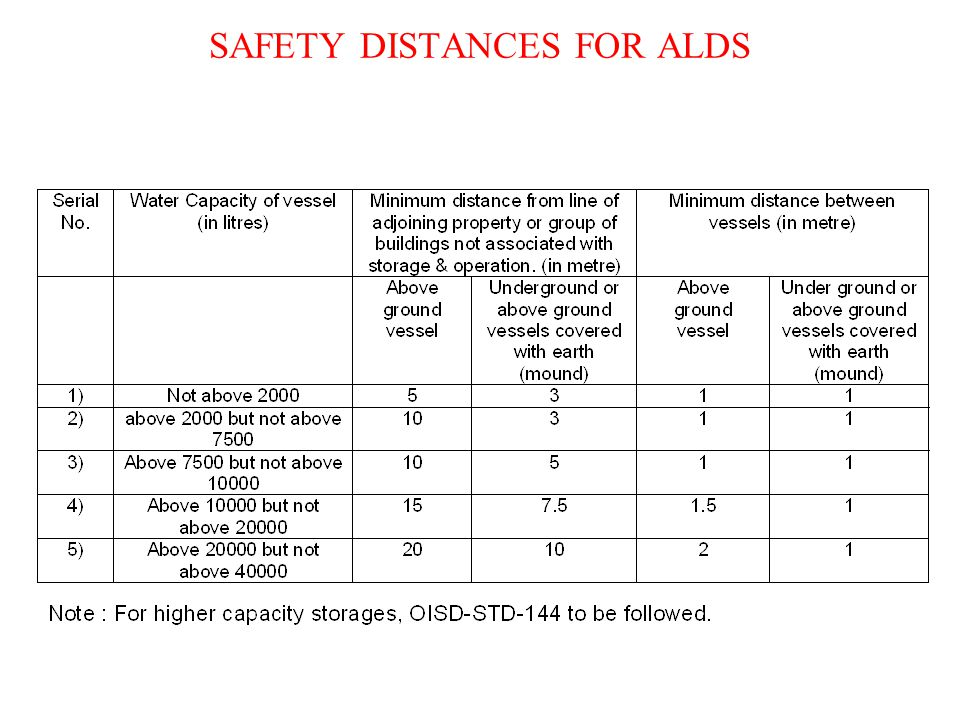 SAFETY DISTANCES FOR ALDS