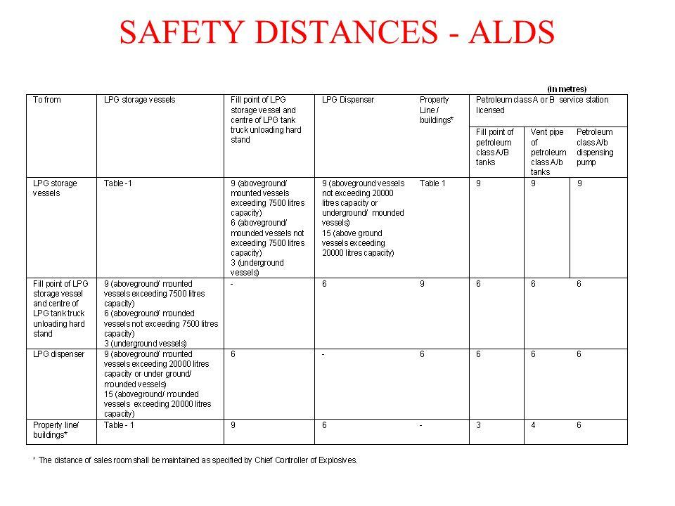 SAFETY DISTANCES - ALDS