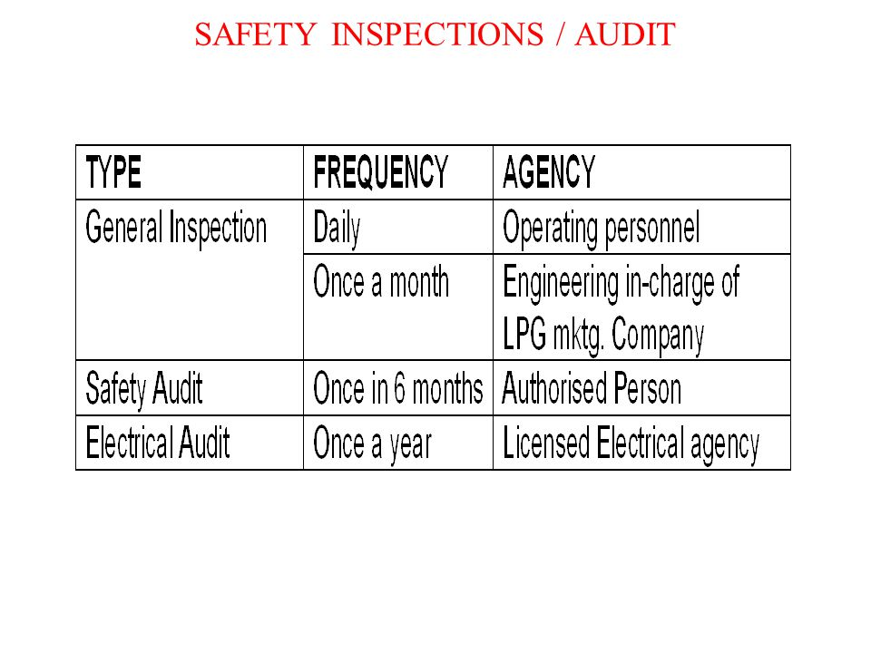 SAFETY INSPECTIONS / AUDIT