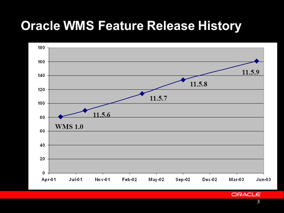 Oracle WMS Feature Release History