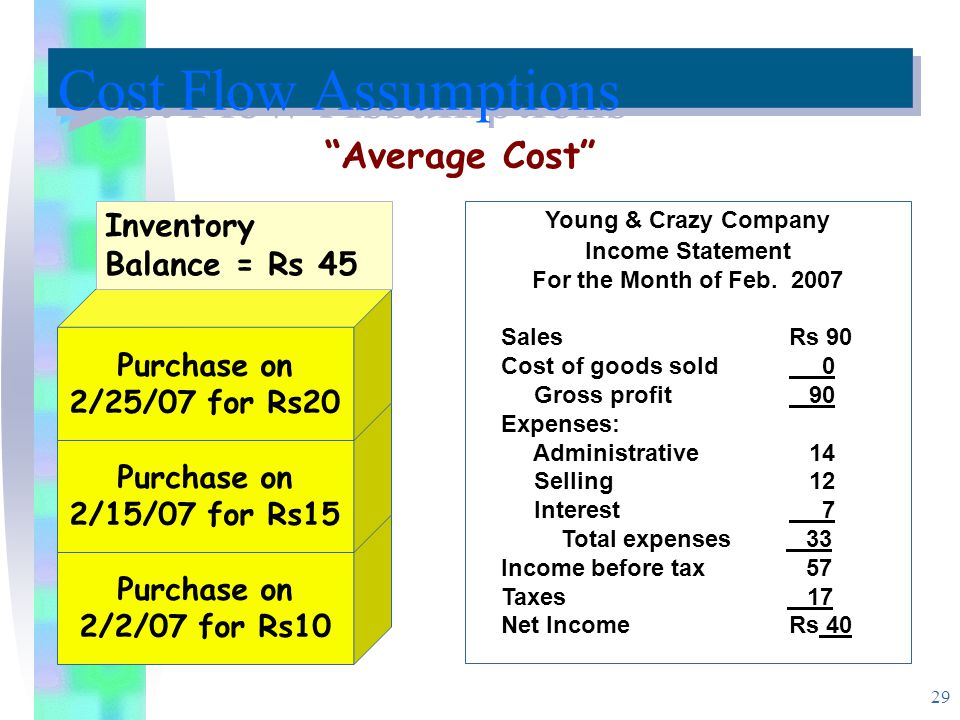 Cost Flow Assumptions Average Cost Inventory Balance = Rs 45