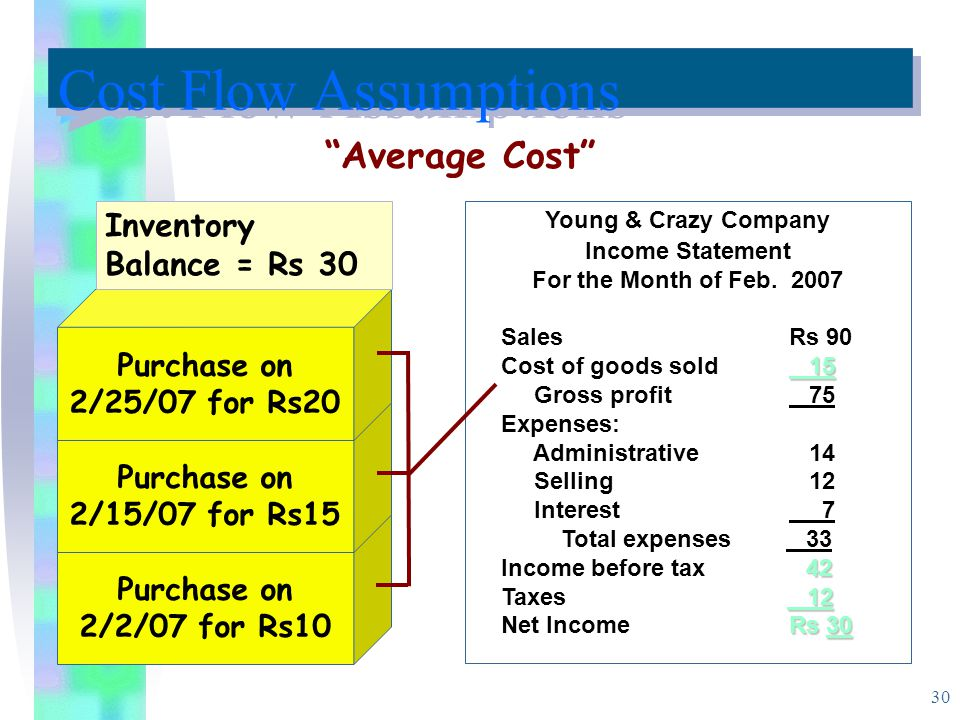 Cost Flow Assumptions Average Cost Inventory Balance = Rs 30