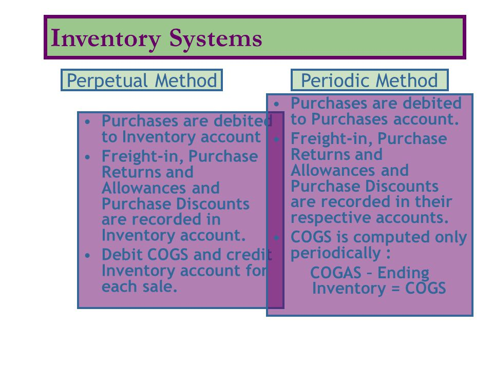 COGAS – Ending Inventory = COGS