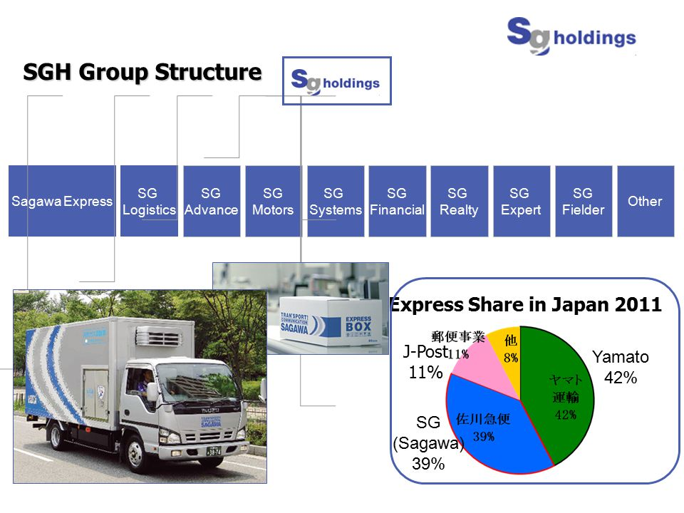 SGH Group Structure Express Share in Japan 2011 J-Post Yamato 11% 42%