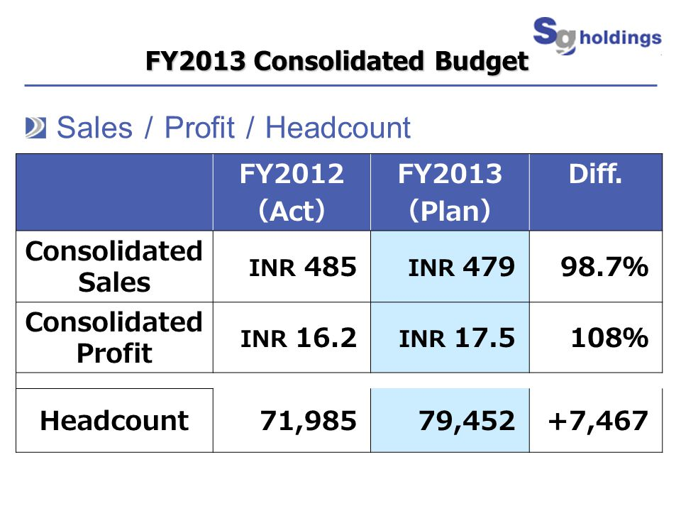 FY2013 Consolidated Budget