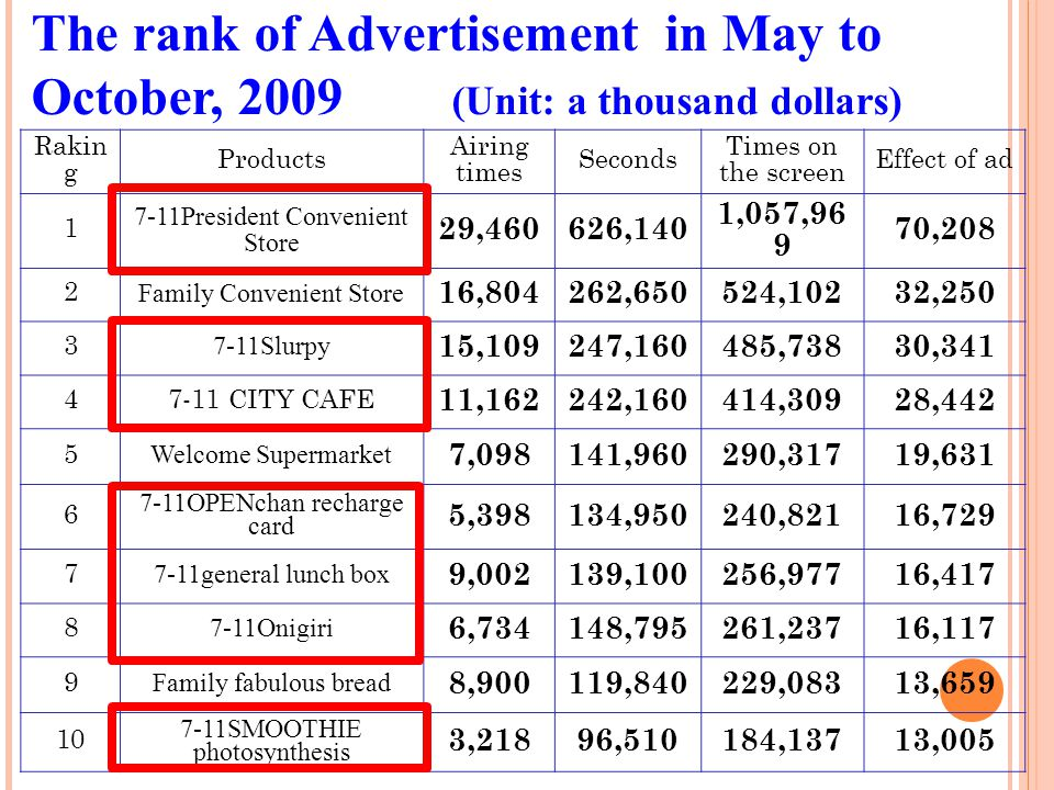 The rank of Advertisement in May to October, 2009 (Unit: a thousand dollars)