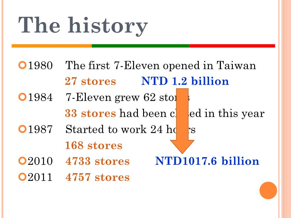 The history 1980 The first 7-Eleven opened in Taiwan
