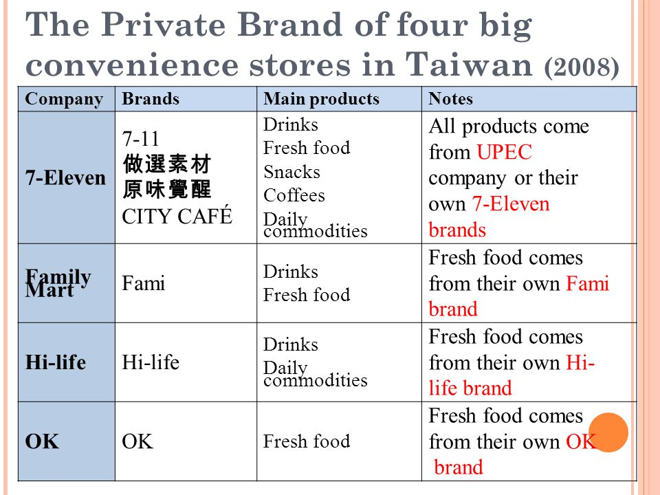 The Private Brand of four big convenience stores in Taiwan (2008)
