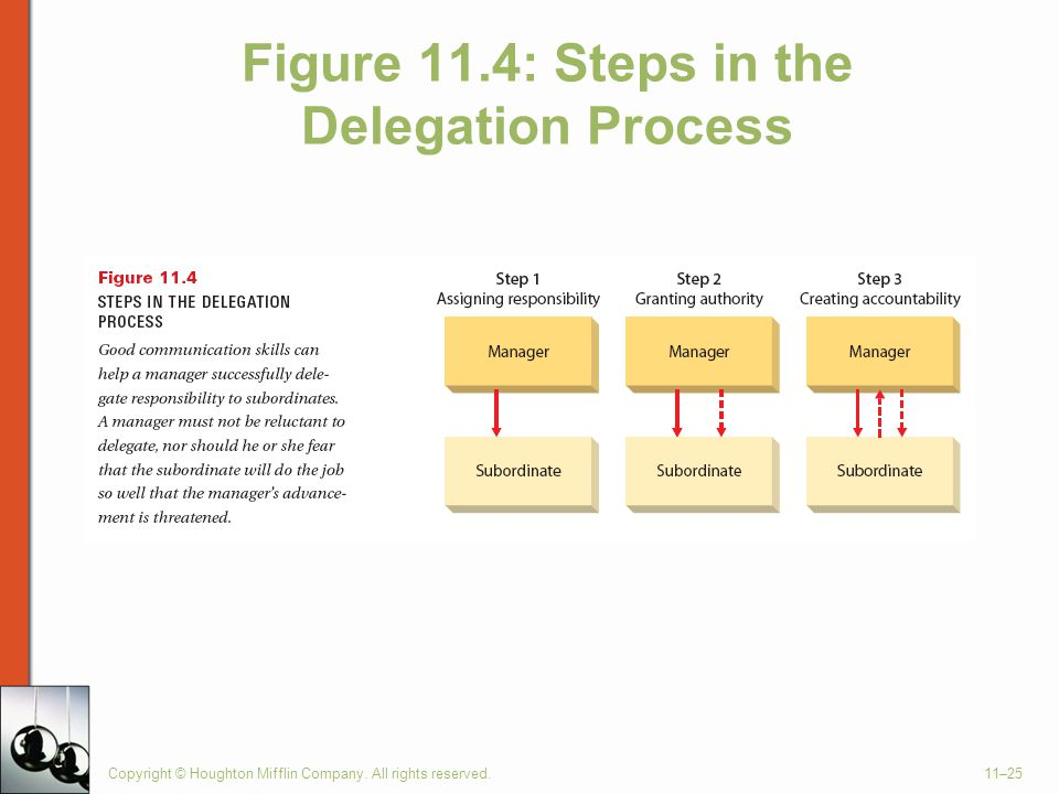 Figure 11.4: Steps in the Delegation Process