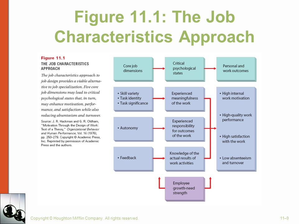 Figure 11.1: The Job Characteristics Approach