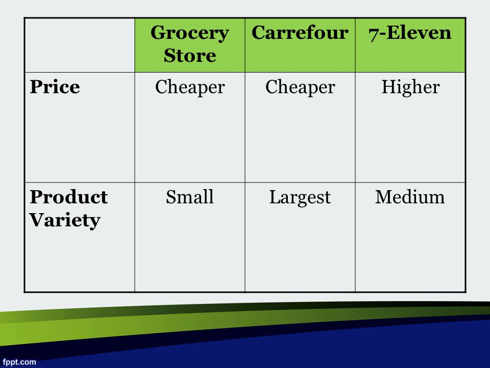 Grocery Store Carrefour 7-Eleven Price Cheaper Higher Product Variety Small Largest Medium