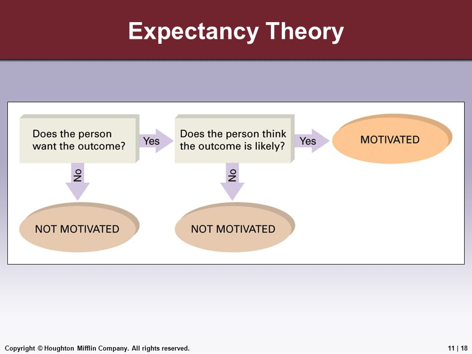 Expectancy Theory Copyright © Houghton Mifflin Company. All rights reserved.