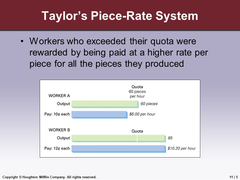 Taylor's Piece-Rate System