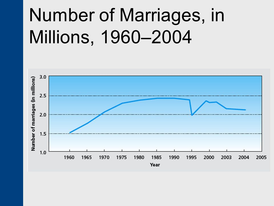 Number of Marriages, in Millions, 1960–2004