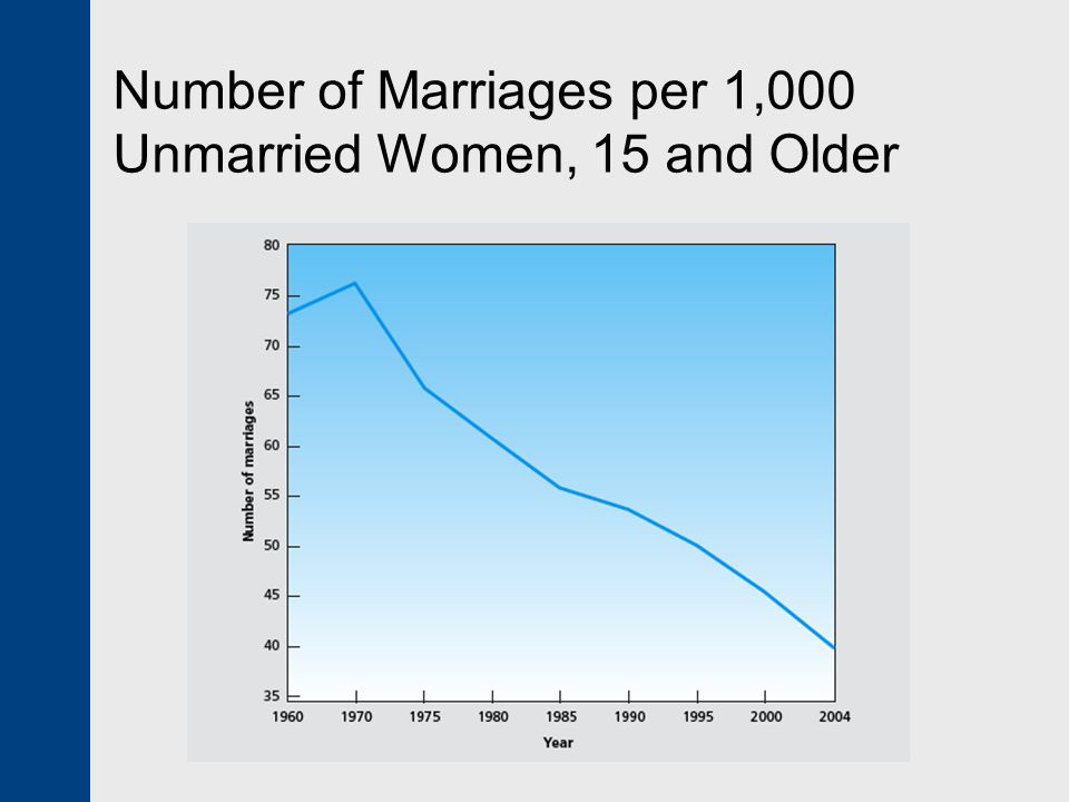 Number of Marriages per 1,000 Unmarried Women, 15 and Older