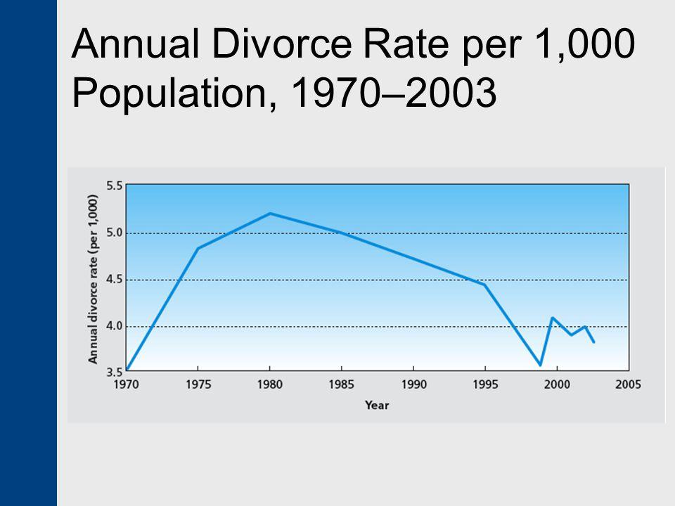 Annual Divorce Rate per 1,000 Population, 1970–2003