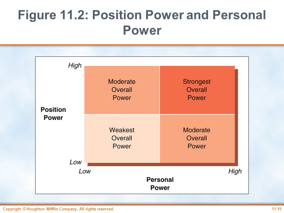 Figure 11.2: Position Power and Personal Power