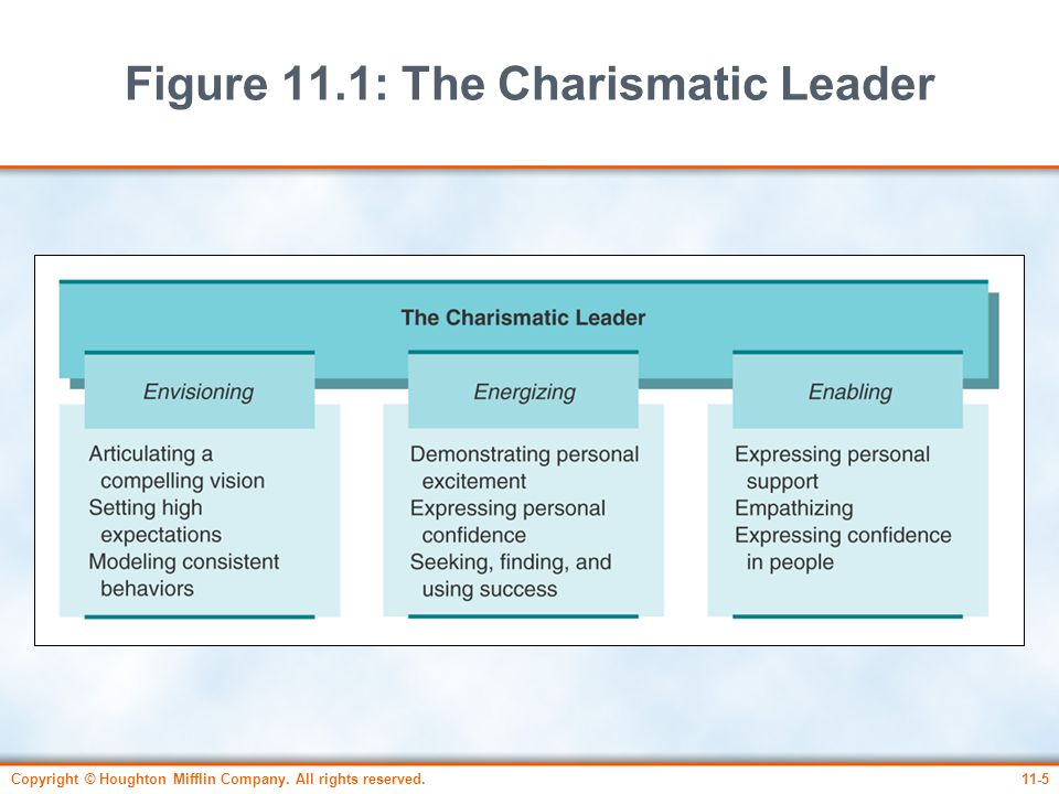 Figure 11.1: The Charismatic Leader