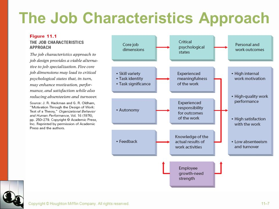 The Job Characteristics Approach