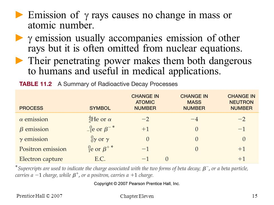 Emission of g rays causes no change in mass or atomic number.