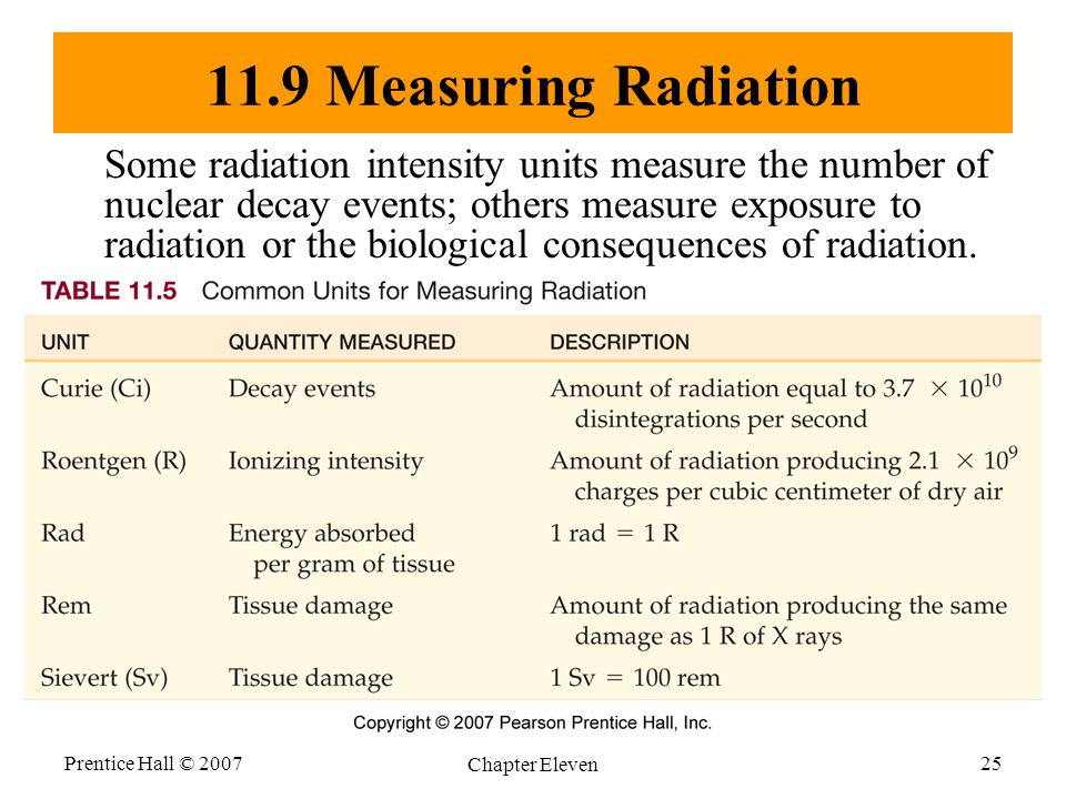 11.9 Measuring Radiation