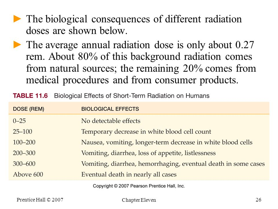 The biological consequences of different radiation doses are shown below.