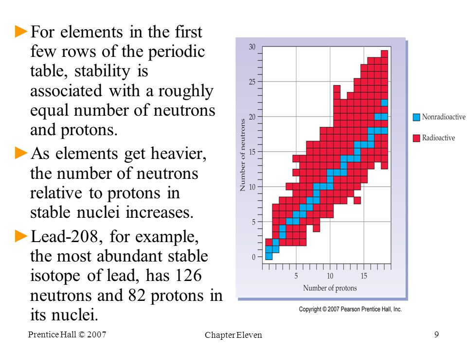 For elements in the first few rows of the periodic table, stability is associated with a roughly equal number of neutrons and protons.