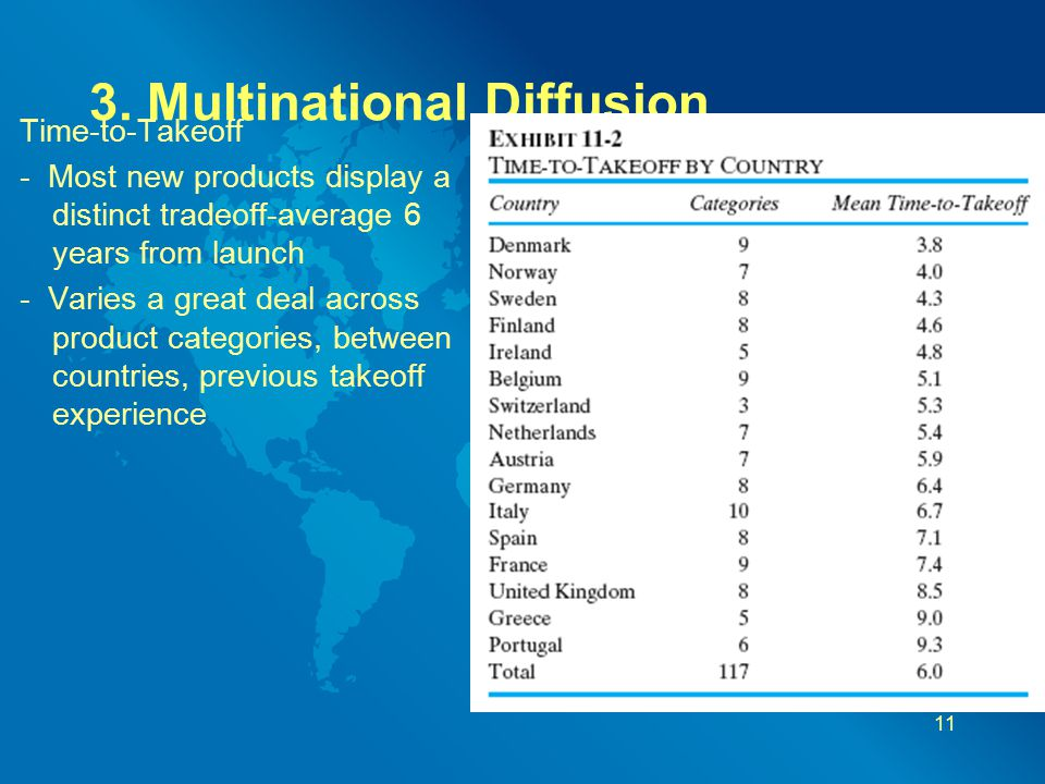 3. Multinational Diffusion