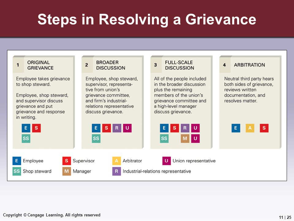 Steps in Resolving a Grievance