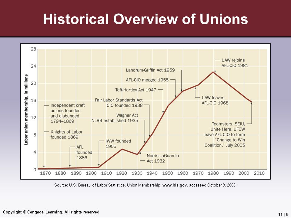 Historical Overview of Unions