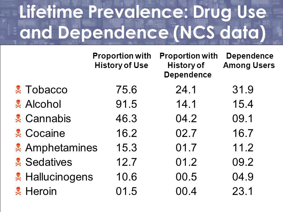 Lifetime Prevalence: Drug Use and Dependence (NCS data)